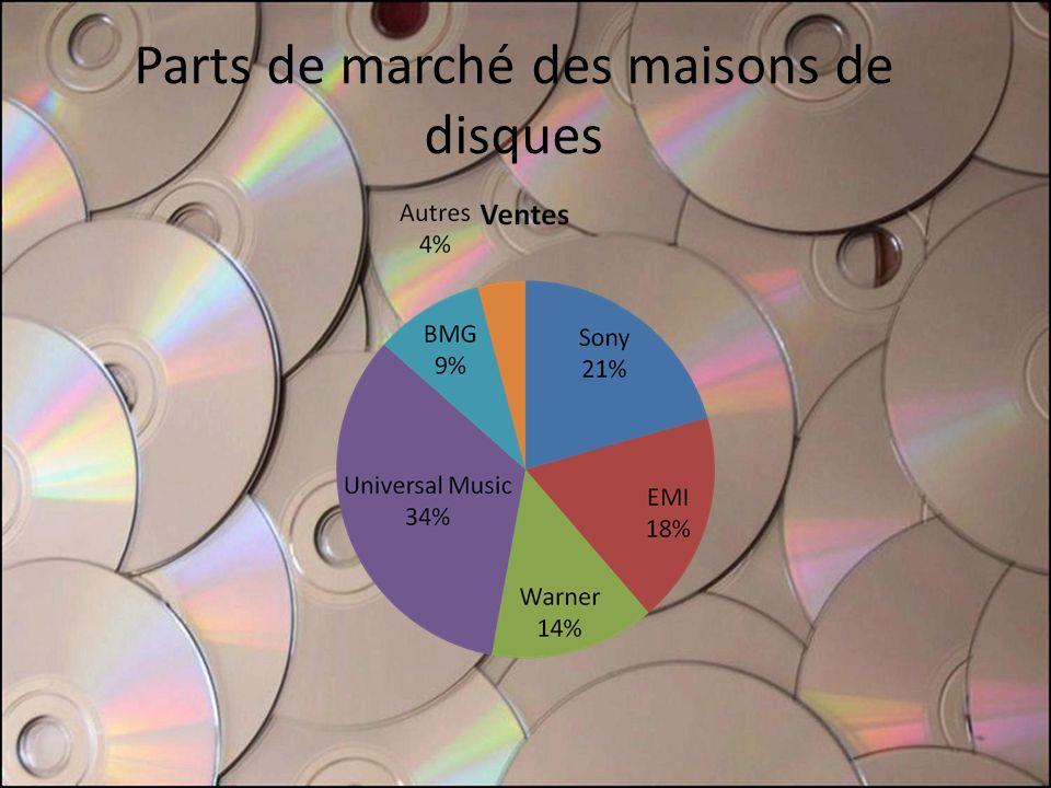 Parts de marché des maisons de disques