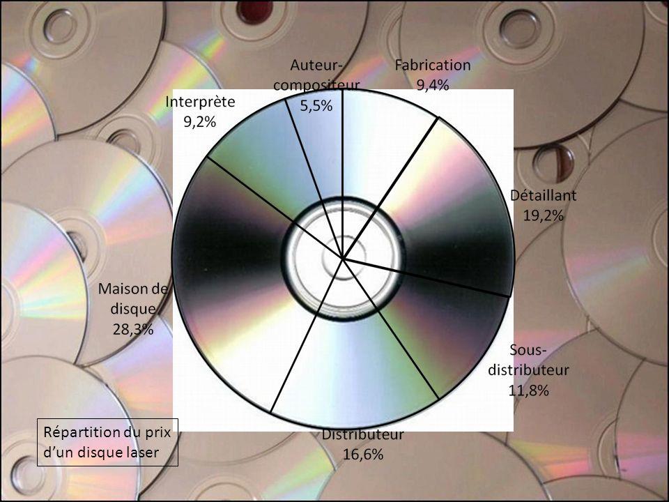 Répartition du prix dun disque laser