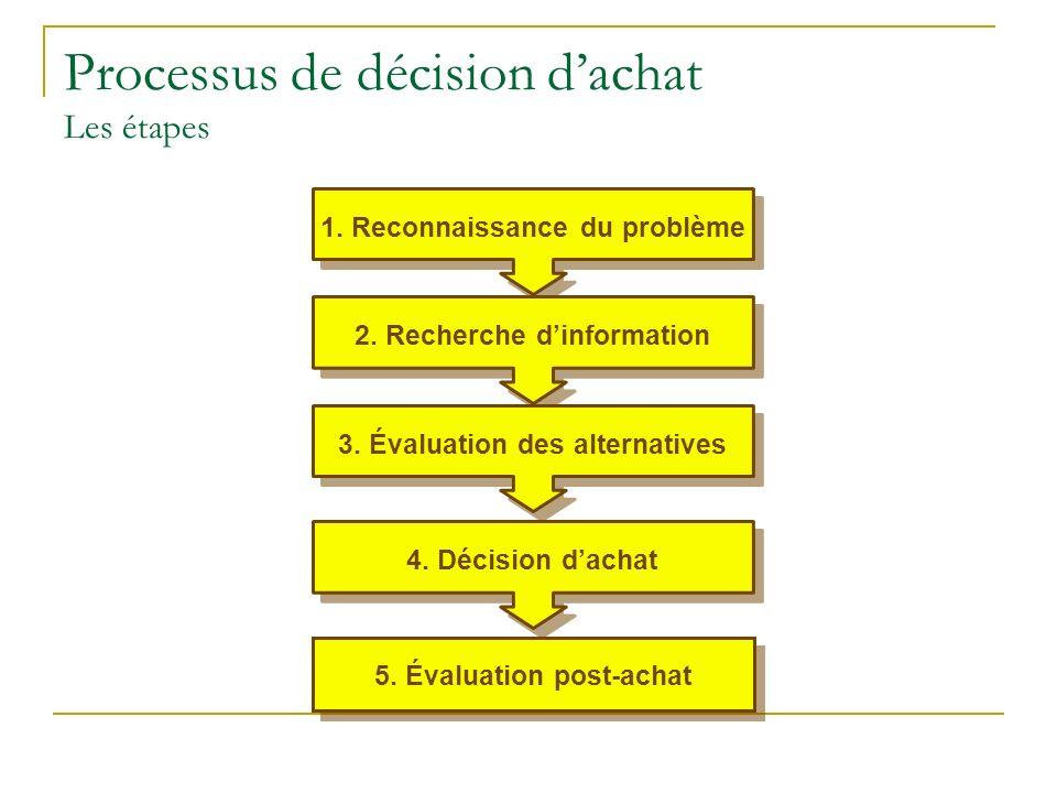 Processus de décision dachat Les étapes 1. Reconnaissance du problème2.