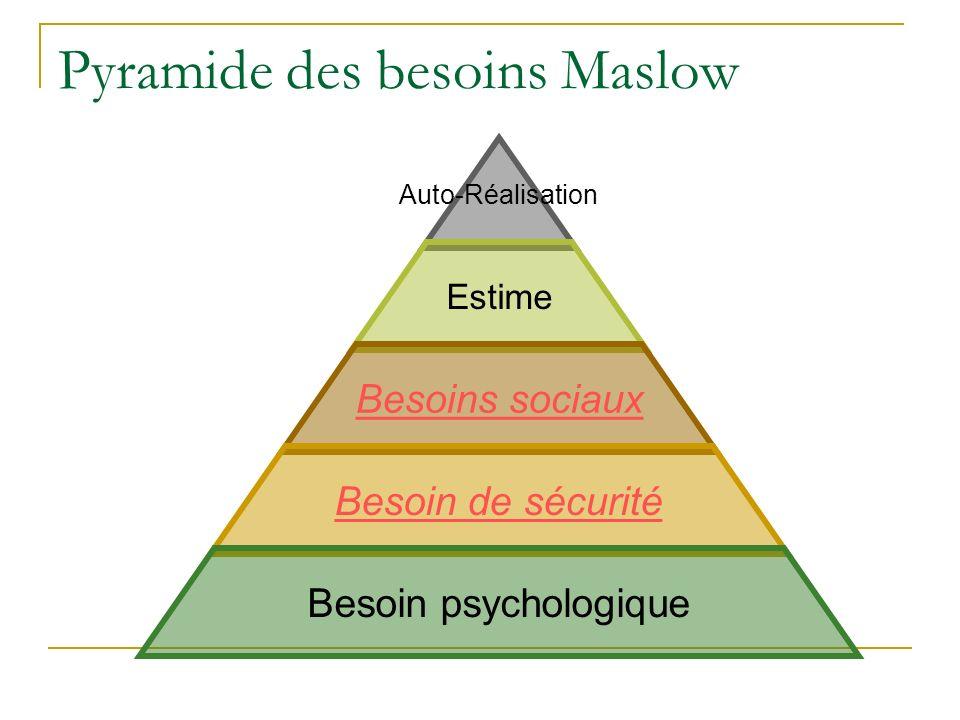 Pyramide des besoins Maslow Auto- Réalisation Estime Besoins sociaux Besoin de sécurité Besoin psychologique