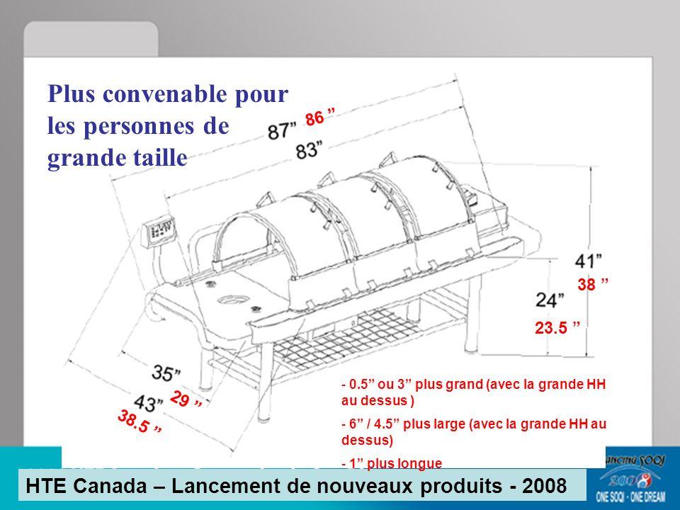 Plus convenable pour les personnes de grande taille HTE Canada – Lancement de nouveaux produits - 2008 38.5 29 23.5 38 86 - 0.5 ou 3 plus grand (avec