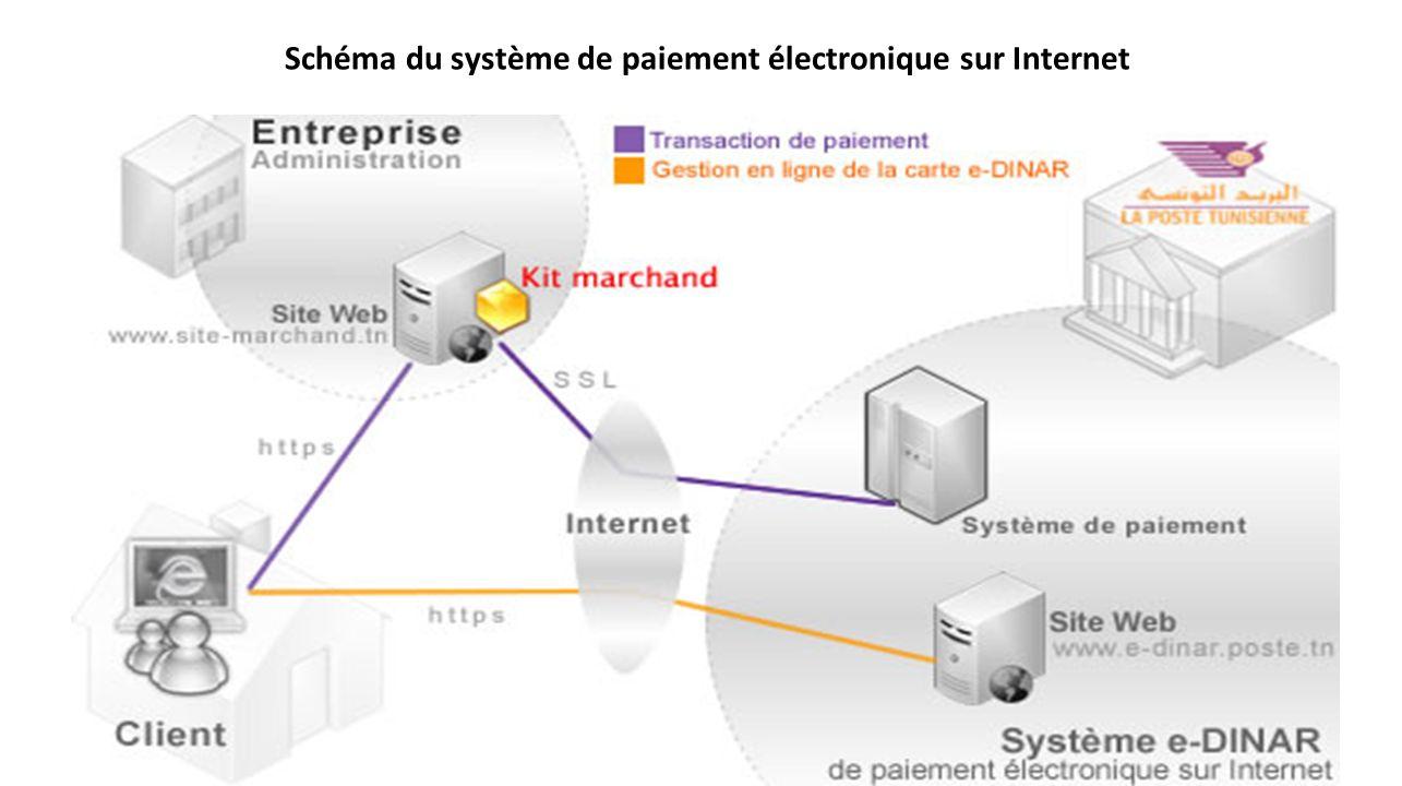 Schéma du système de paiement électronique sur Internet