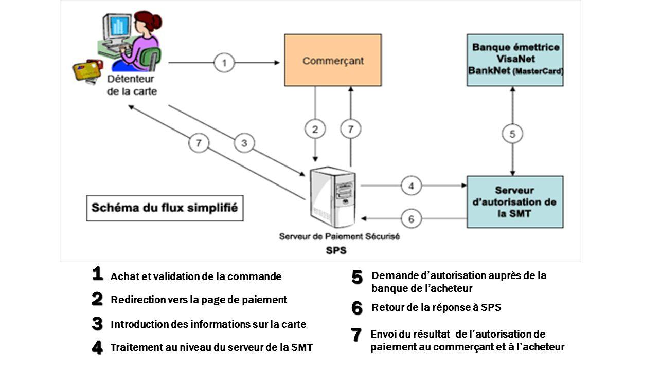 Achat et validation de la commande Redirection vers la page de paiement Introduction des informations sur la carte Traitement au niveau du serveur de