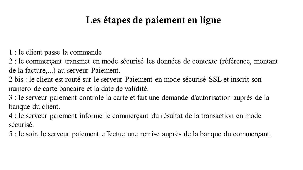 1 : le client passe la commande 2 : le commerçant transmet en mode sécurisé les données de contexte (référence, montant de la facture,...) au serveur