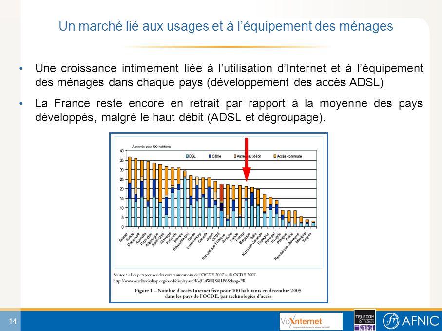 14 Une croissance intimement liée à lutilisation dInternet et à léquipement des ménages dans chaque pays (développement des accès ADSL) La France reste encore en retrait par rapport à la moyenne des pays développés, malgré le haut débit (ADSL et dégroupage).