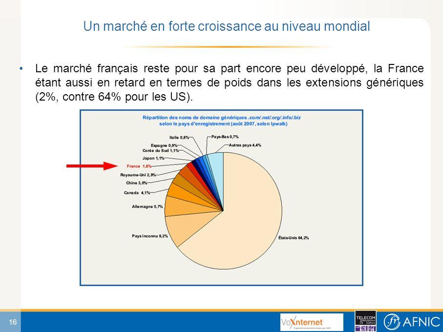 16 Le marché français reste pour sa part encore peu développé, la France étant aussi en retard en termes de poids dans les extensions génériques (2%, contre 64% pour les US).