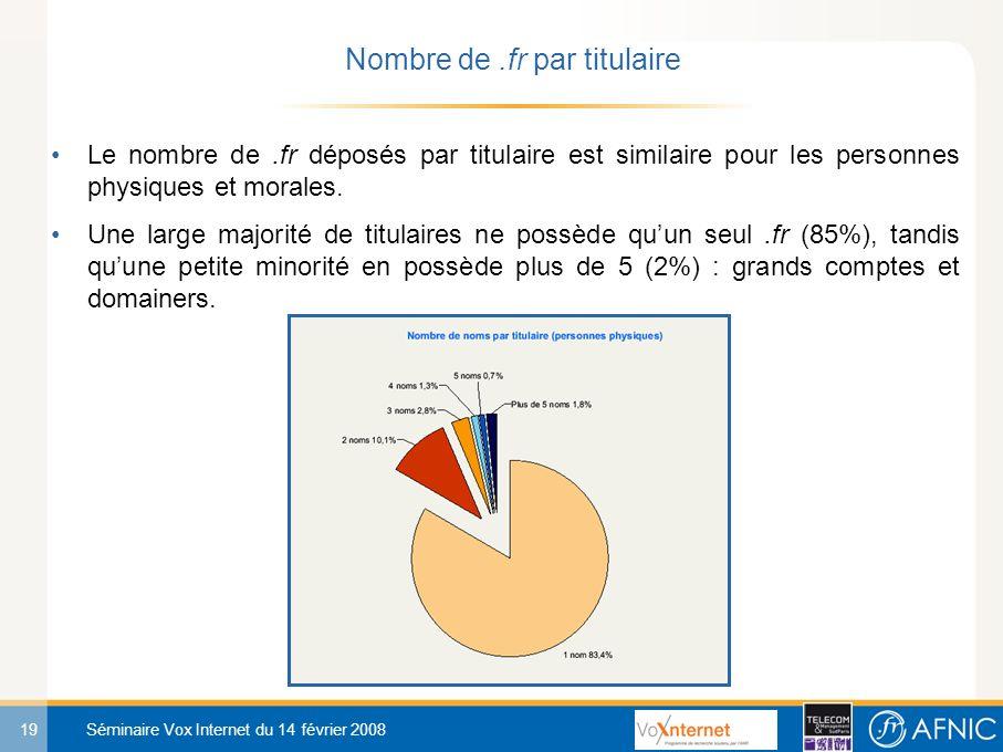 19 Séminaire Vox Internet du 14 février 2008 Le nombre de.fr déposés par titulaire est similaire pour les personnes physiques et morales.