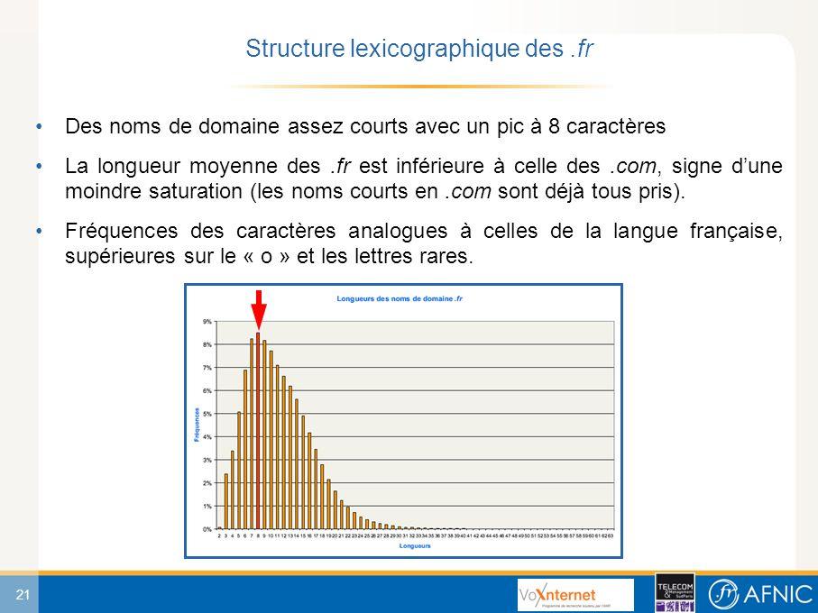 21 Des noms de domaine assez courts avec un pic à 8 caractères La longueur moyenne des.fr est inférieure à celle des.com, signe dune moindre saturation (les noms courts en.com sont déjà tous pris).