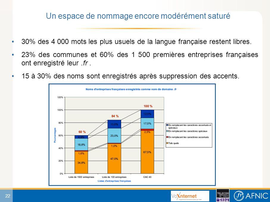 22 30% des 4 000 mots les plus usuels de la langue française restent libres.