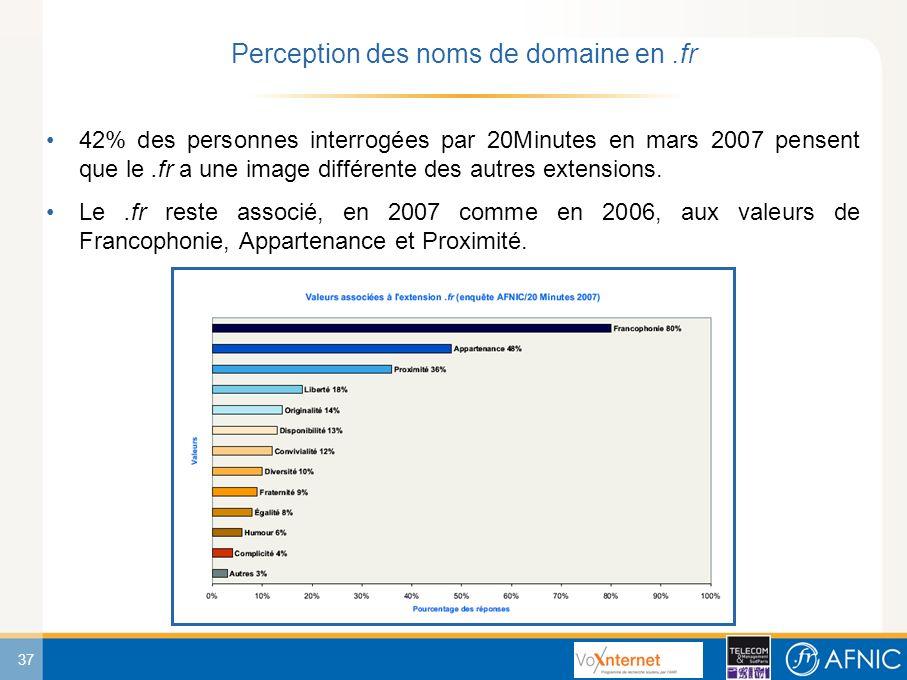 37 42% des personnes interrogées par 20Minutes en mars 2007 pensent que le.fr a une image différente des autres extensions.