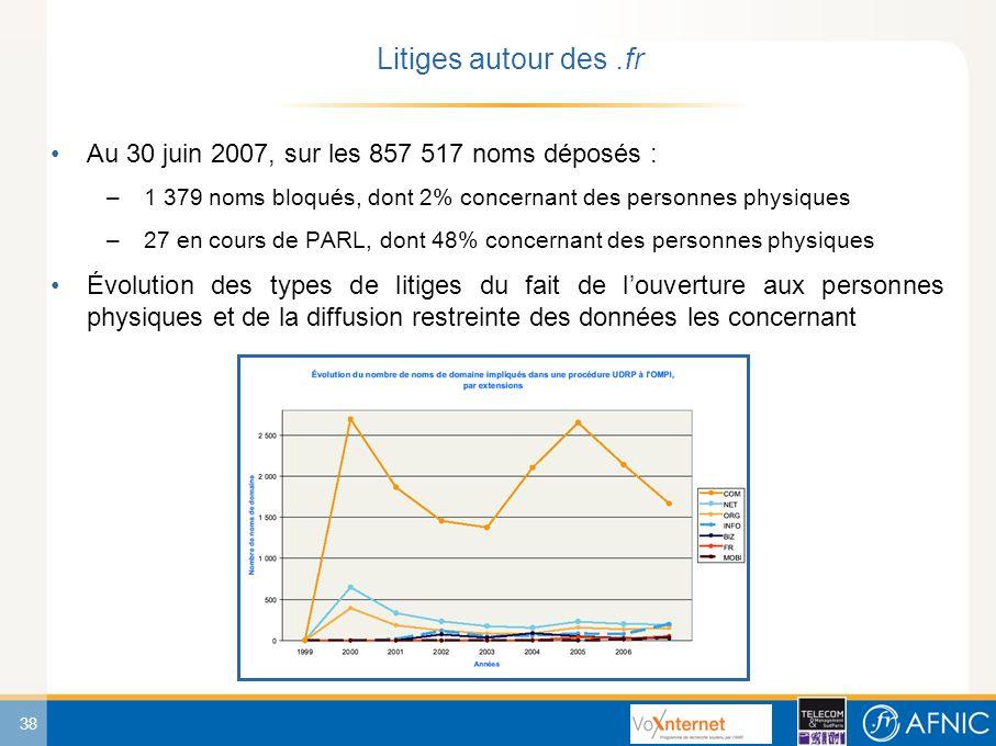 38 Au 30 juin 2007, sur les 857 517 noms déposés : –1 379 noms bloqués, dont 2% concernant des personnes physiques –27 en cours de PARL, dont 48% concernant des personnes physiques Évolution des types de litiges du fait de louverture aux personnes physiques et de la diffusion restreinte des données les concernant Litiges autour des.fr