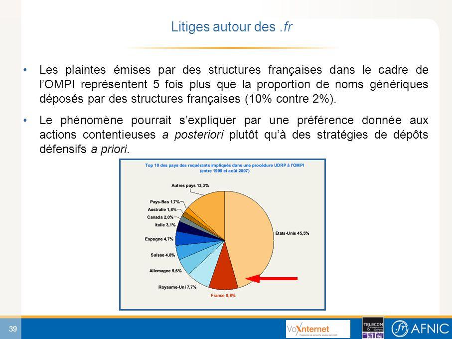 39 Les plaintes émises par des structures françaises dans le cadre de lOMPI représentent 5 fois plus que la proportion de noms génériques déposés par des structures françaises (10% contre 2%).