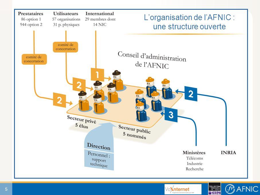 36 Des usages professionnels liés à tous les secteurs de léconomie Utilisation des noms de domaine en.fr
