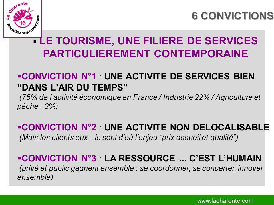 www.lacharente.com LE TOURISME, UNE FILIERE DE SERVICES PARTICULIEREMENT CONTEMPORAINE CONVICTION N°1 : UNE ACTIVITE DE SERVICES BIEN DANS L AIR DU TEMPS (75% de lactivité économique en France / Industrie 22% / Agriculture et pêche : 3%) CONVICTION N°2 : UNE ACTIVITE NON DELOCALISABLE (Mais les clients eux...le sont doù lenjeu prix accueil et qualité) CONVICTION N°3 : LA RESSOURCE...