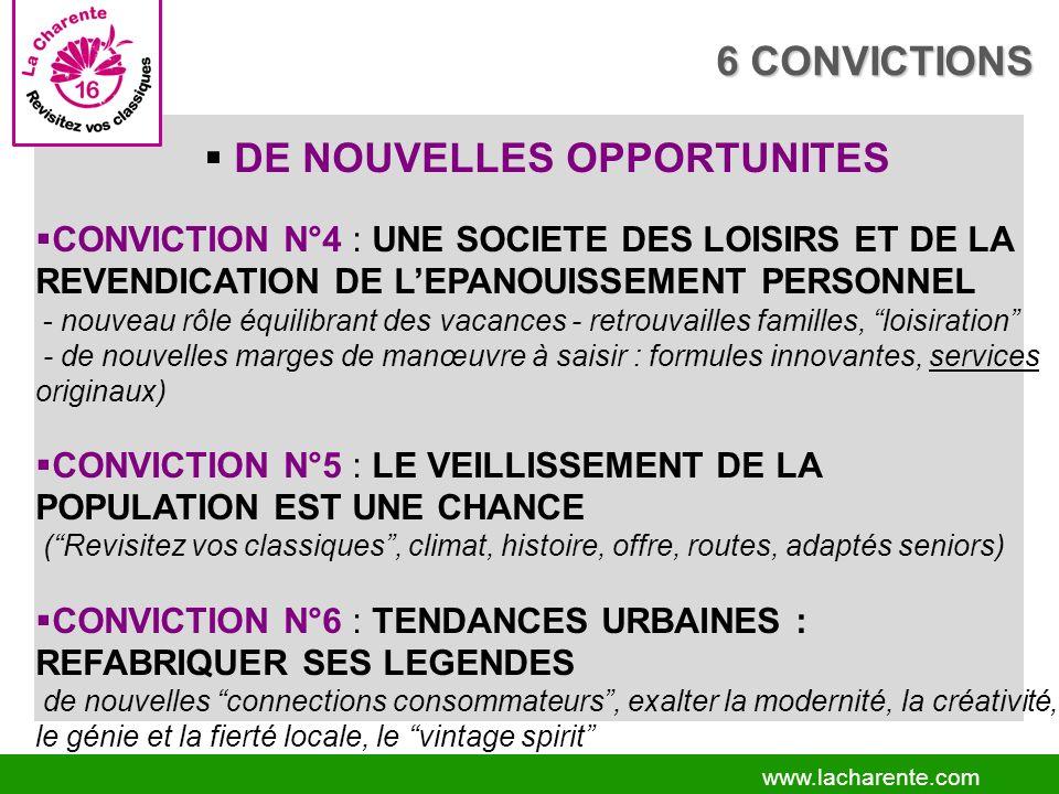 www.lacharente.com DE NOUVELLES OPPORTUNITES CONVICTION N°4 : UNE SOCIETE DES LOISIRS ET DE LA REVENDICATION DE LEPANOUISSEMENT PERSONNEL - nouveau rôle équilibrant des vacances - retrouvailles familles, loisiration - de nouvelles marges de manœuvre à saisir : formules innovantes, services originaux) CONVICTION N°5 : LE VEILLISSEMENT DE LA POPULATION EST UNE CHANCE (Revisitez vos classiques, climat, histoire, offre, routes, adaptés seniors) CONVICTION N°6 : TENDANCES URBAINES : REFABRIQUER SES LEGENDES de nouvelles connections consommateurs, exalter la modernité, la créativité, le génie et la fierté locale, le vintage spirit 6 CONVICTIONS