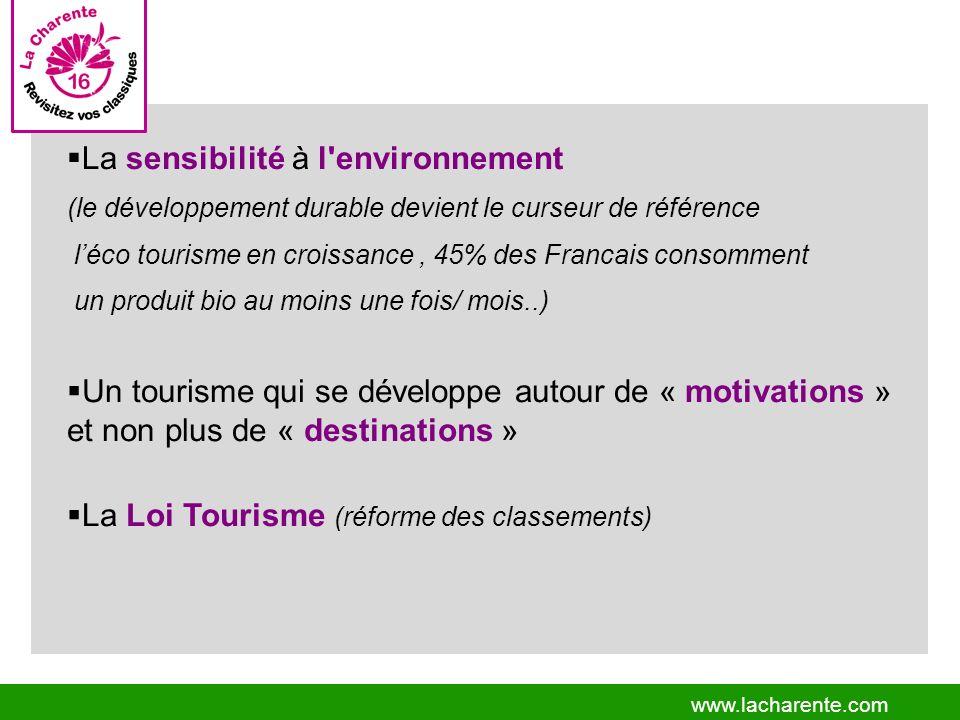 www.lacharente.com Un tourisme qui se développe autour de « motivations » et non plus de « destinations » La Loi Tourisme (réforme des classements) La sensibilité à l environnement (le développement durable devient le curseur de référence léco tourisme en croissance, 45% des Francais consomment un produit bio au moins une fois/ mois..)