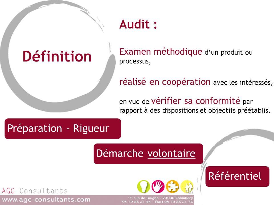 Définition Audit : Examen méthodique dun produit ou processus, réalisé en coopération avec les intéressés, en vue de vérifier sa conformité par rapport à des dispositions et objectifs préétablis.