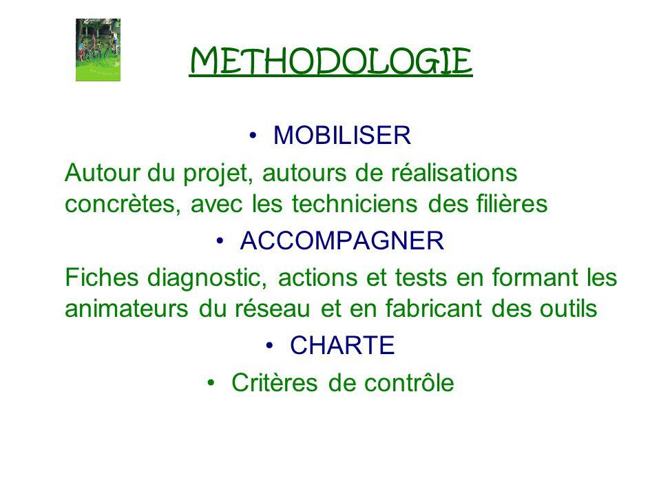 METHODOLOGIE MOBILISER Autour du projet, autours de réalisations concrètes, avec les techniciens des filières ACCOMPAGNER Fiches diagnostic, actions e