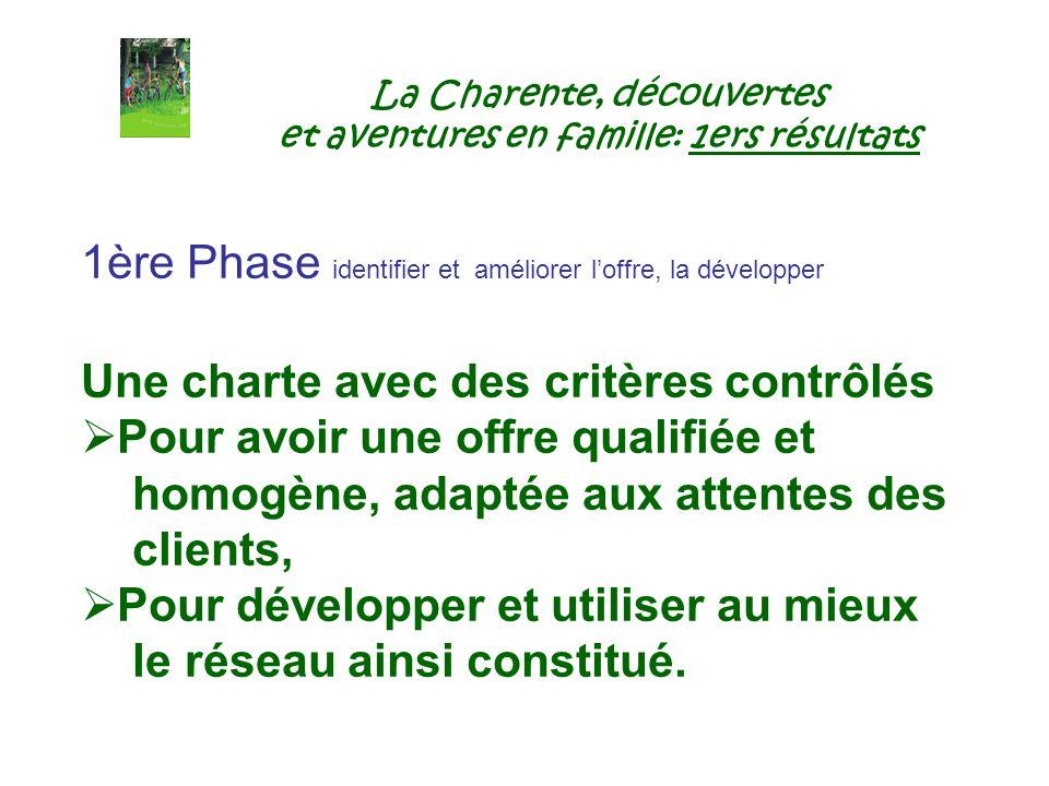 La Charente, découvertes et aventures en famille: 1ers résultats 1ère Phase identifier et améliorer loffre, la développer Une charte avec des critères