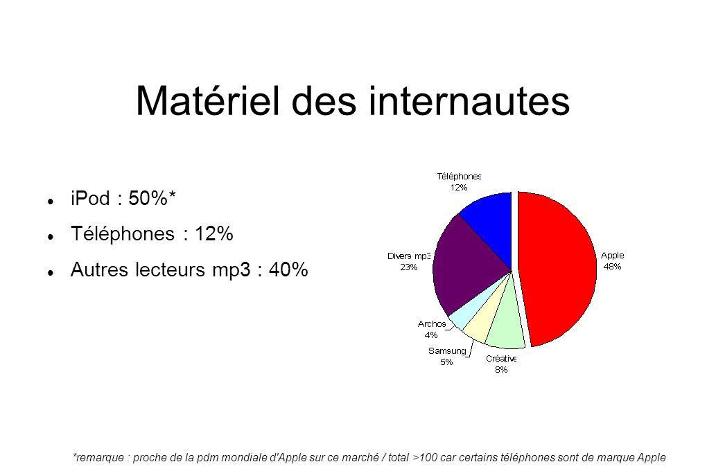 Matériel des internautes iPod : 50%* Téléphones : 12% Autres lecteurs mp3 : 40% *remarque : proche de la pdm mondiale d Apple sur ce marché / total >100 car certains téléphones sont de marque Apple