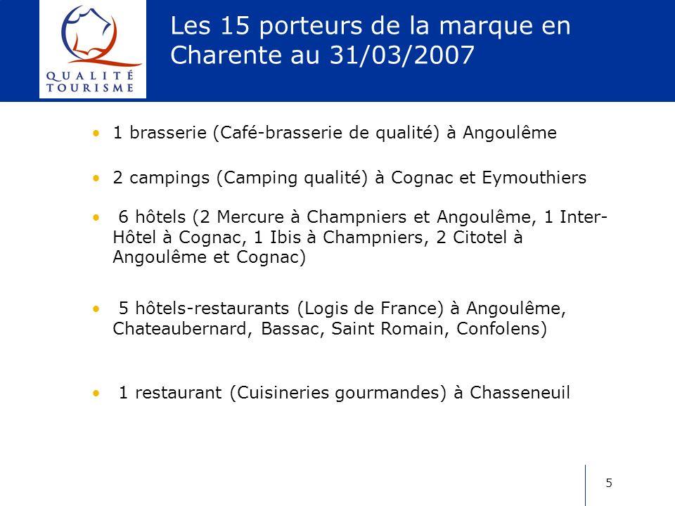 5 Les 15 porteurs de la marque en Charente au 31/03/2007 1 brasserie (Café-brasserie de qualité) à Angoulême 2 campings (Camping qualité) à Cognac et Eymouthiers 6 hôtels (2 Mercure à Champniers et Angoulême, 1 Inter- Hôtel à Cognac, 1 Ibis à Champniers, 2 Citotel à Angoulême et Cognac) 5 hôtels-restaurants (Logis de France) à Angoulême, Chateaubernard, Bassac, Saint Romain, Confolens) 1 restaurant (Cuisineries gourmandes) à Chasseneuil