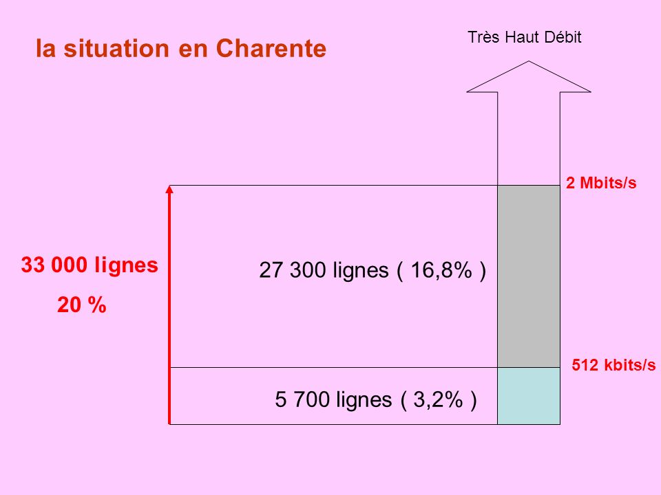 512 kbits/s 2 Mbits/s 5 700 lignes ( 3,2% ) 27 300 lignes ( 16,8% ) 33 000 lignes 20 % Très Haut Débit la situation en Charente