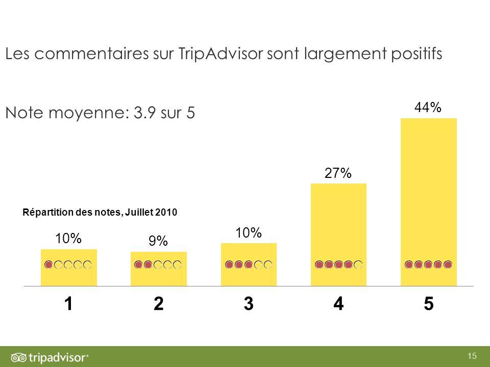 15 Les commentaires sur TripAdvisor sont largement positifs Note moyenne: 3.9 sur 5