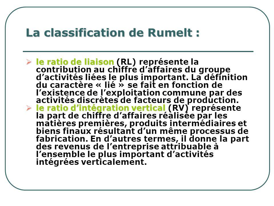 La classification de Rumelt : le ratio de liaison le ratio de liaison (RL) représente la contribution au chiffre daffaires du groupe dactivités liées