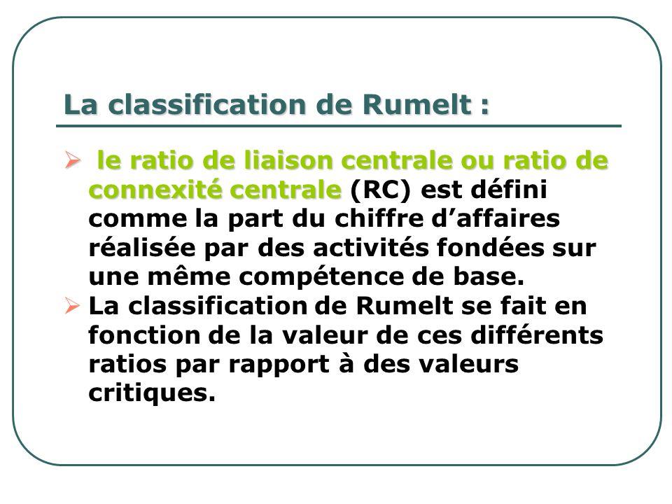 La classification de Rumelt : le ratio de liaison centrale ou ratio de connexité centrale le ratio de liaison centrale ou ratio de connexité centrale