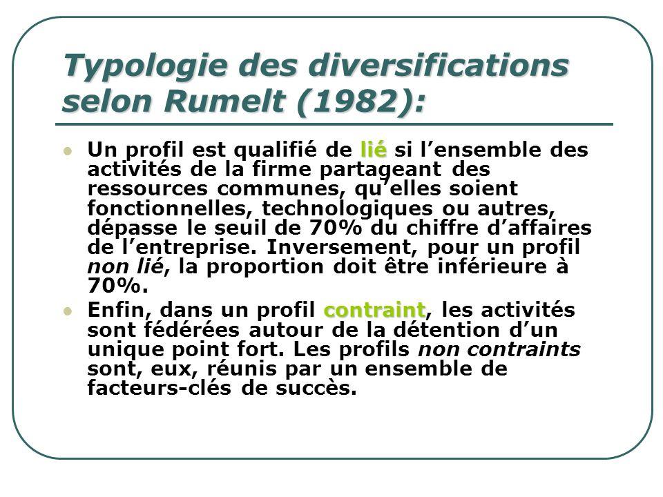Typologie des diversifications selon Rumelt (1982): lié Un profil est qualifié de lié si lensemble des activités de la firme partageant des ressources
