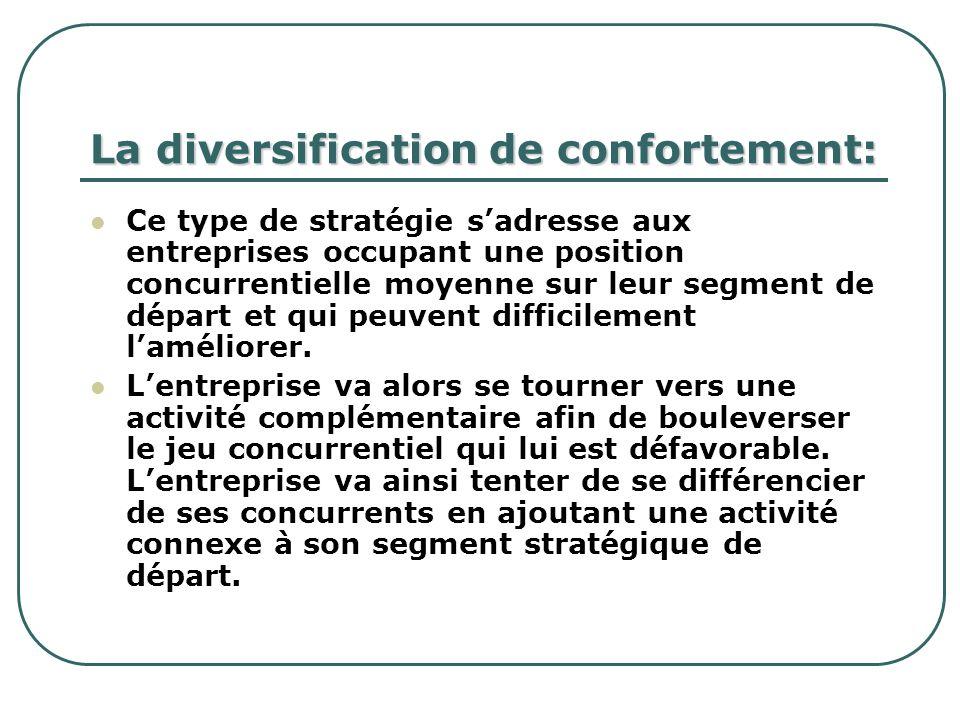 La diversification de confortement: Ce type de stratégie sadresse aux entreprises occupant une position concurrentielle moyenne sur leur segment de dé