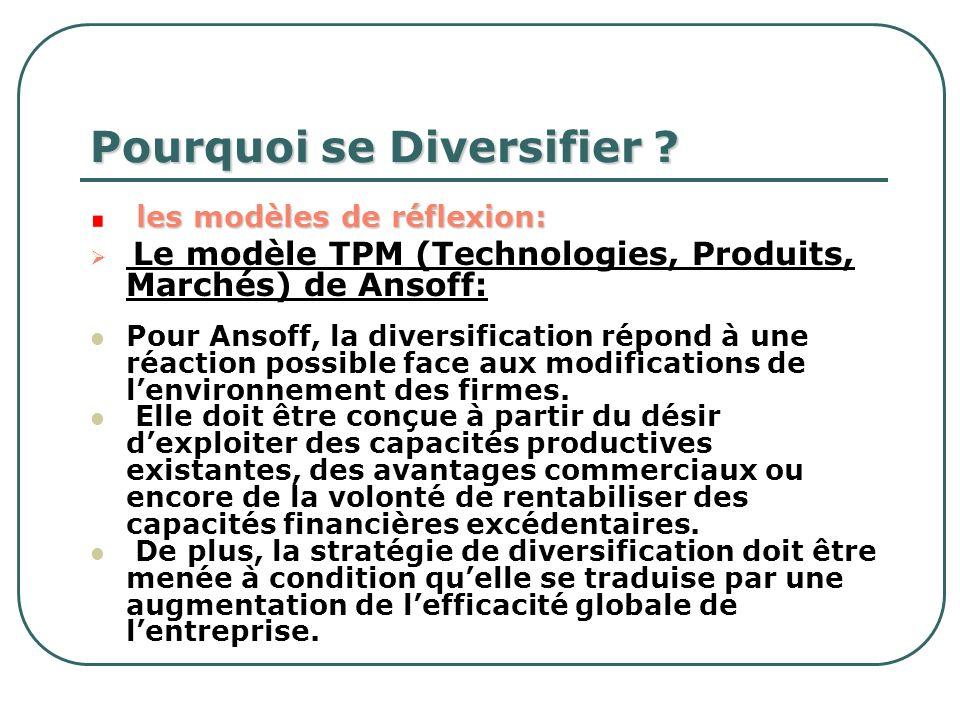 Pourquoi se Diversifier ? les modèles de réflexion: Le modèle TPM (Technologies, Produits, Marchés) de Ansoff: Pour Ansoff, la diversification répond