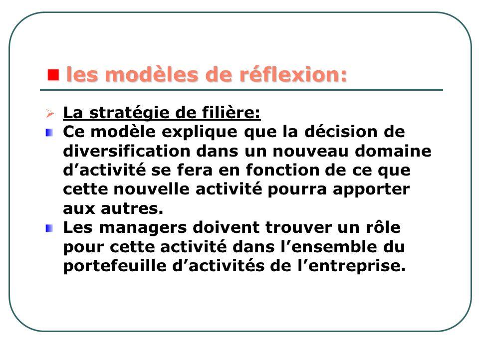 les modèles de réflexion: les modèles de réflexion: La stratégie de filière: Ce modèle explique que la décision de diversification dans un nouveau dom