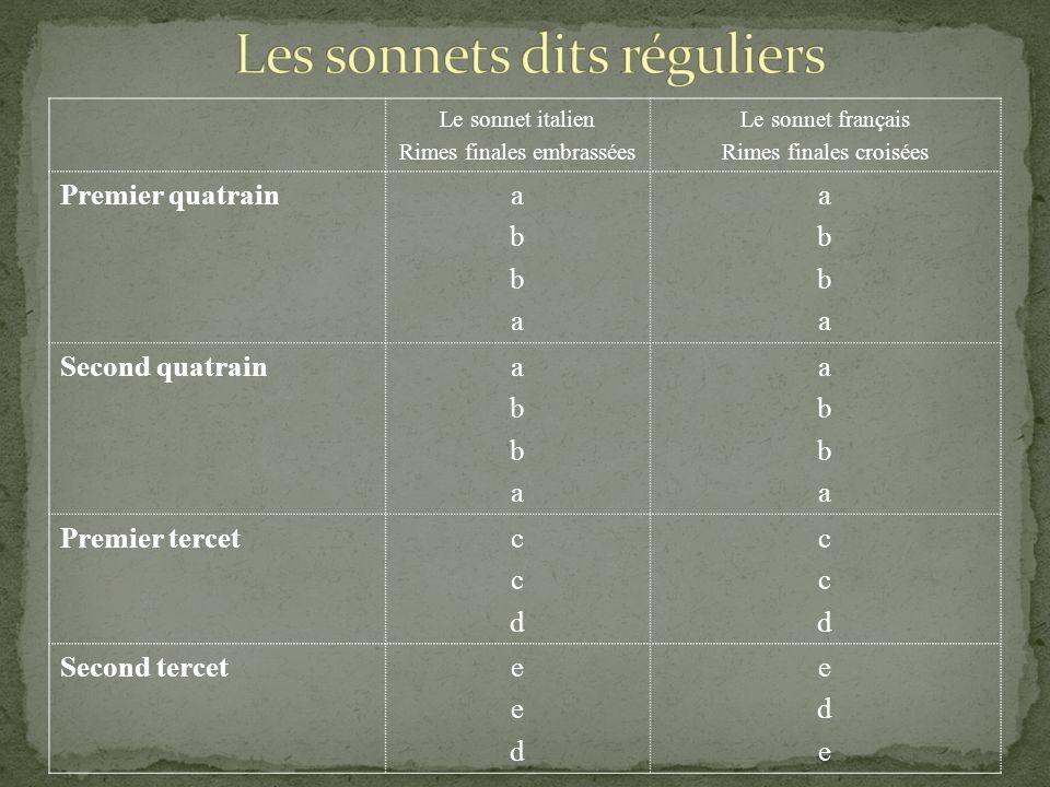 Le sonnet italien Rimes finales embrassées Le sonnet français Rimes finales croisées Premier quatrainabbaabba abbaabba Second quatrainabbaabba abbaabb