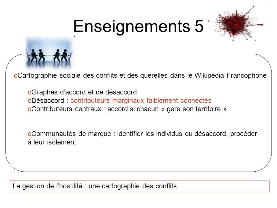 La gestion de lhostilité : une cartographie des conflits Enseignements 5 oCartographie sociale des conflits et des querelles dans le Wikipédia Francop