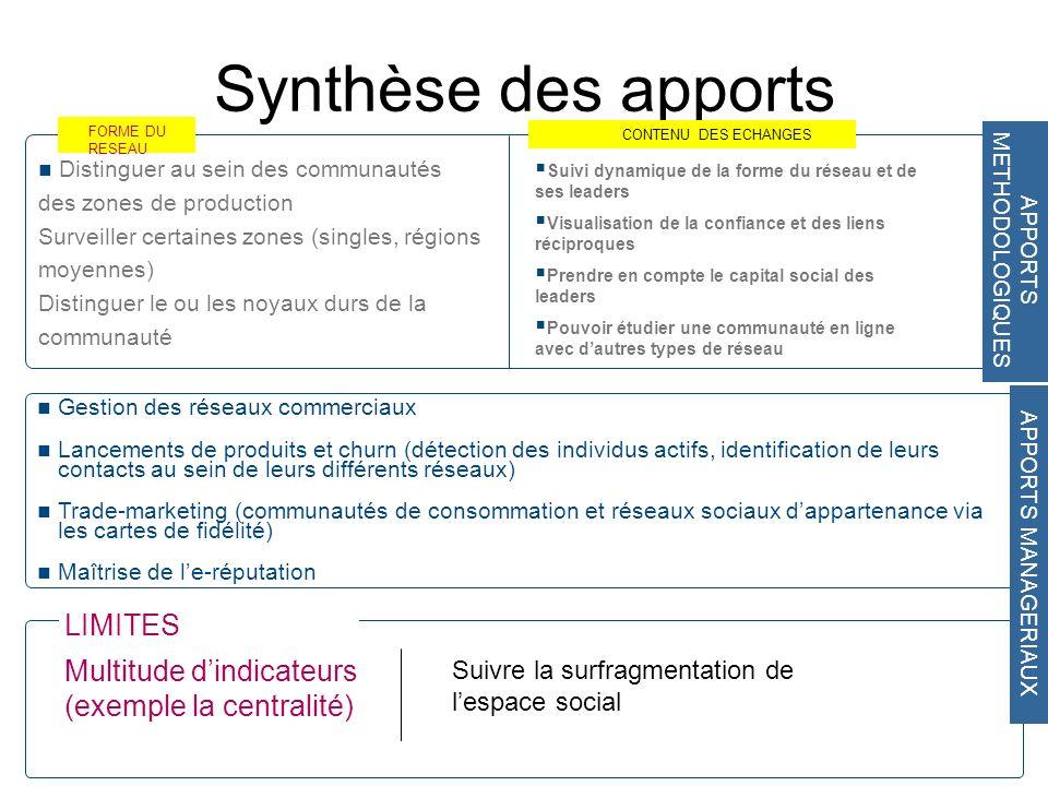 Synthèse des apports Gestion des réseaux commerciaux Lancements de produits et churn (détection des individus actifs, identification de leurs contacts