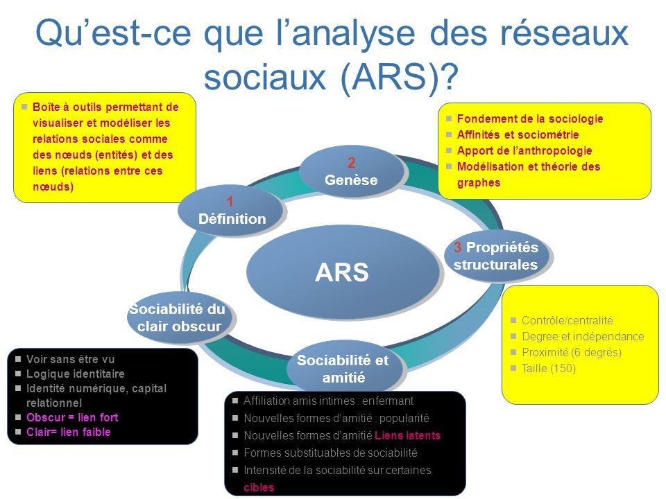 Quest-ce que lanalyse des réseaux sociaux (ARS)? ARS 3 Propriétés structurales 3 Propriétés structurales 2 Genèse 2 Genèse Contrôle/centralité Degree