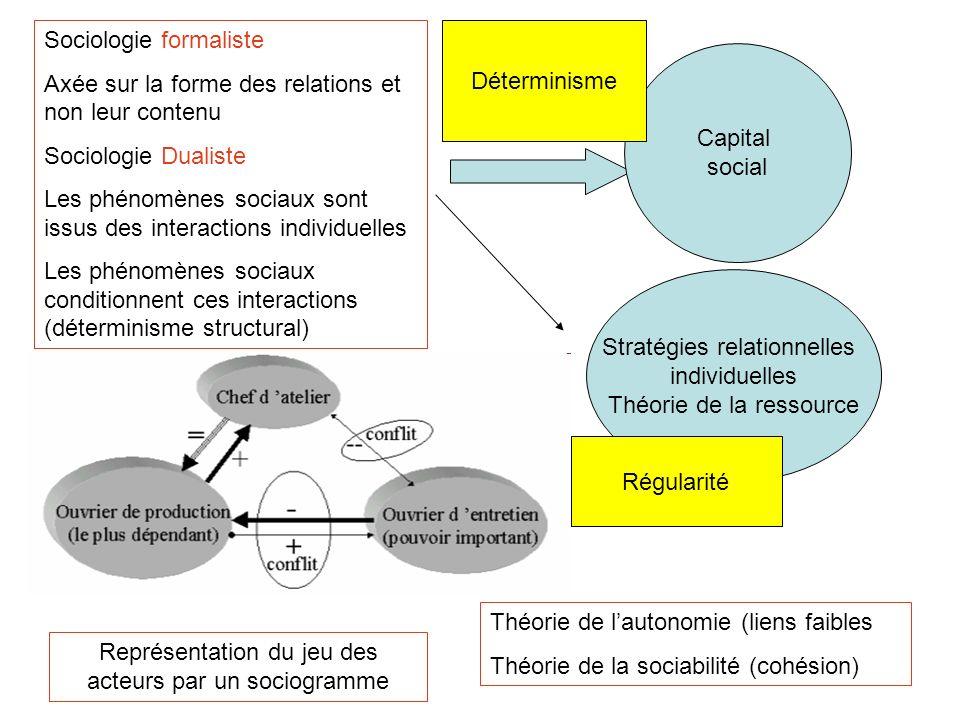 Sociologie formaliste Axée sur la forme des relations et non leur contenu Sociologie Dualiste Les phénomènes sociaux sont issus des interactions indiv