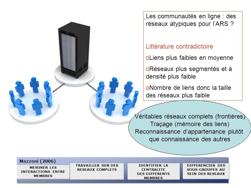 Les communautés en ligne : des réseaux atypiques pour lARS ? Littérature contradictoire oLiens plus faibles en moyenne oRéseaux plus segmentés et à de