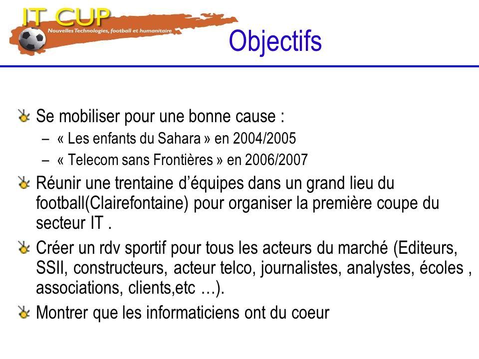 Equipement Seront disponibles ; –Maillot IT CUP au nom de la société –Chasuble –Ballons Prévoir ; –Short –1 Ballon pour échauffement –Chaussettes –Chaussures –Pack deau