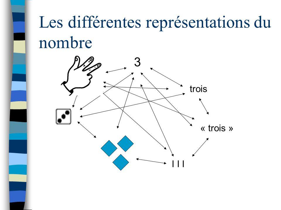 Les différentes représentations du nombre 3 trois « trois » I I I