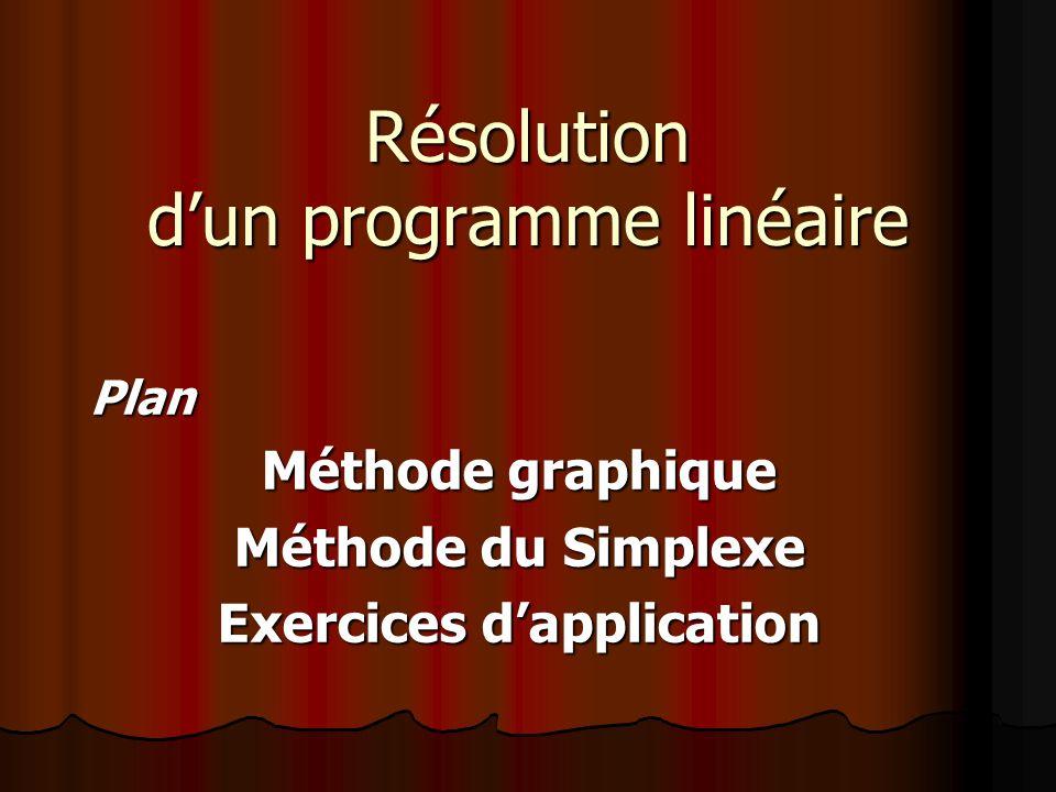 Résolution dun programme linéaire Plan Méthode graphique Méthode du Simplexe Exercices dapplication