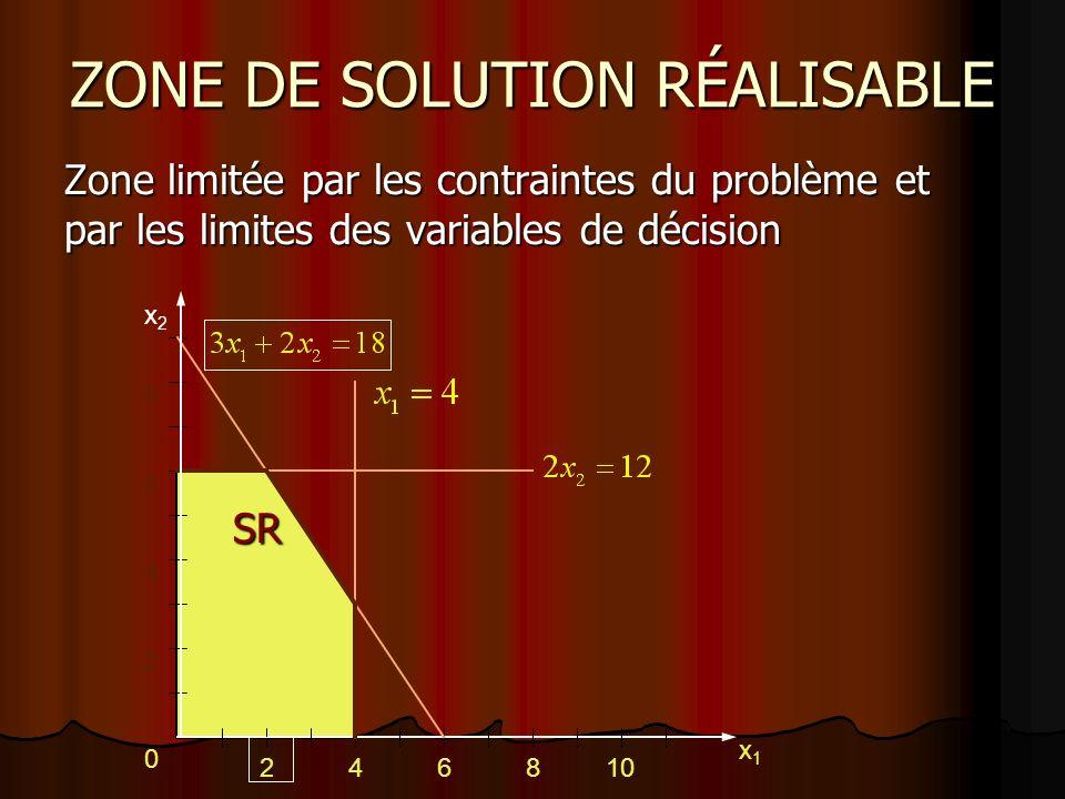 ZONE DE SOLUTION RÉALISABLE Zone limitée par les contraintes du problème et par les limites des variables de décision SR SR 2 46810 2 4 6 8 x2x2 x1x1