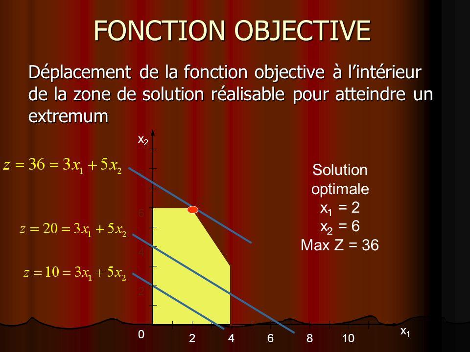 FONCTION OBJECTIVE Déplacement de la fonction objective à lintérieur de la zone de solution réalisable pour atteindre un extremum 246810 2 4 6 8 x2x2