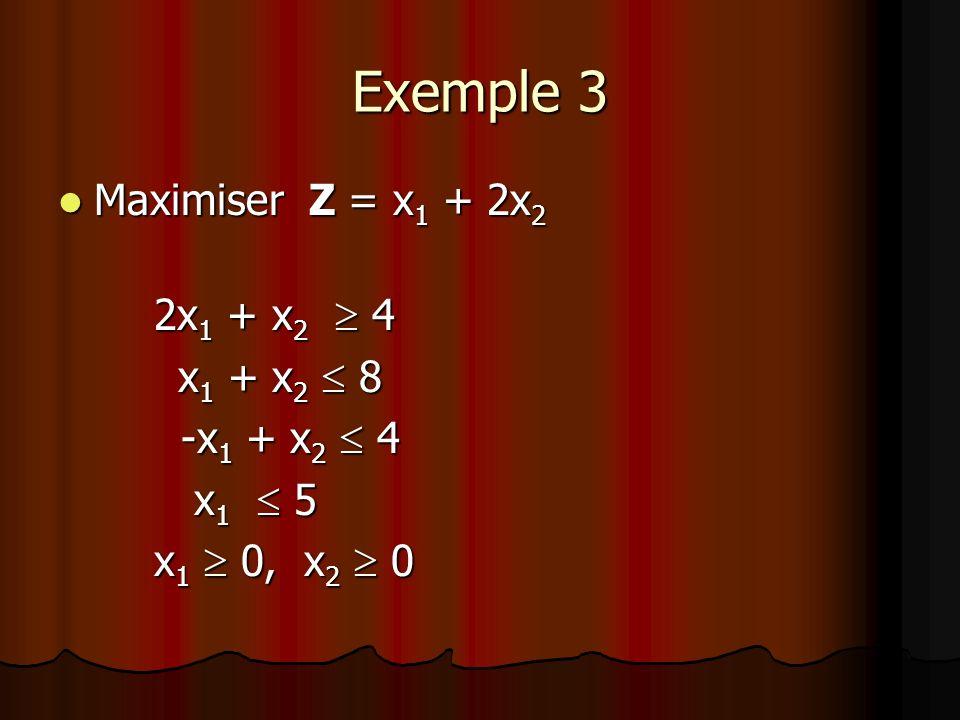Exemple 3 Maximiser Z = x 1 + 2x 2 Maximiser Z = x 1 + 2x 2 2x 1 + x 2 4 x 1 + x 2 8 -x 1 + x 2 4 -x 1 + x 2 4 x 1 5 x 1 5 x 1 0, x 2 0