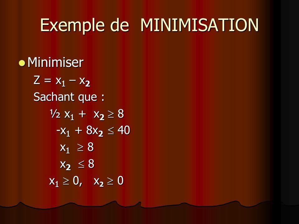 Exemple de MINIMISATION Minimiser Minimiser Z = x 1 – x 2 Sachant que : ½ x 1 + x 2 8 -x 1 + 8x 2 40 -x 1 + 8x 2 40 x 1 8 x 1 8 x 2 8 x 2 8 x 1 0, x 2