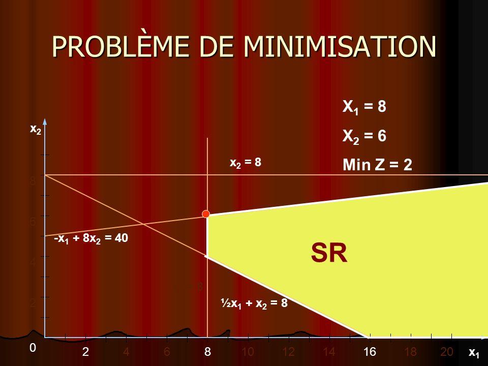 PROBLÈME DE MINIMISATION 246810 2 4 6 8 x2x2 x1x1 0 x 1 = 8 -x 1 + 8x 2 = 40 ½x 1 + x 2 = 8 X 1 = 8 X 2 = 6 Min Z = 2 12141618 x 2 = 8 20 SR