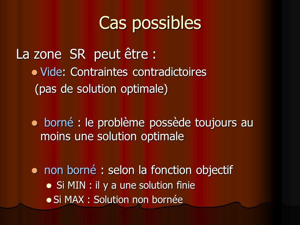 Cas possibles La zone SR peut être : Vide: Contraintes contradictoires Vide: Contraintes contradictoires (pas de solution optimale) (pas de solution o