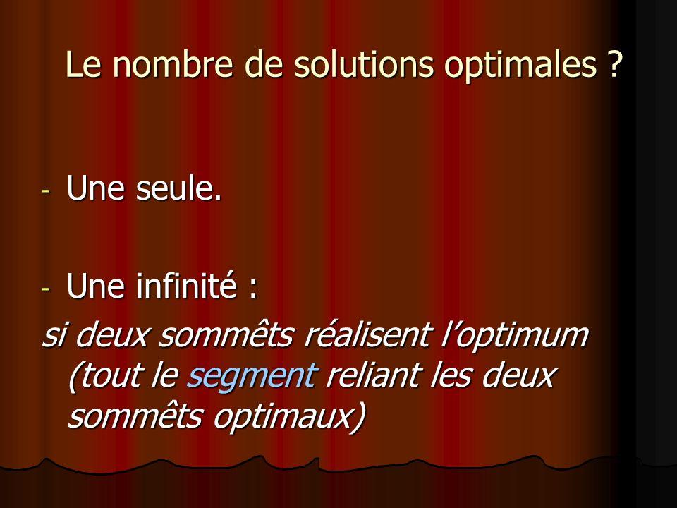 Le nombre de solutions optimales ? Le nombre de solutions optimales ? - Une seule. - Une infinité : si deux sommêts réalisent loptimum (tout le segmen