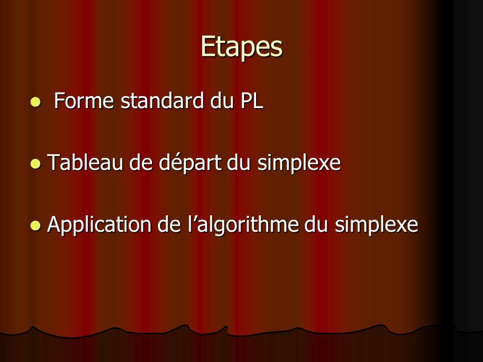 Etapes Forme standard du PL Forme standard du PL Tableau de départ du simplexe Tableau de départ du simplexe Application de lalgorithme du simplexe Ap